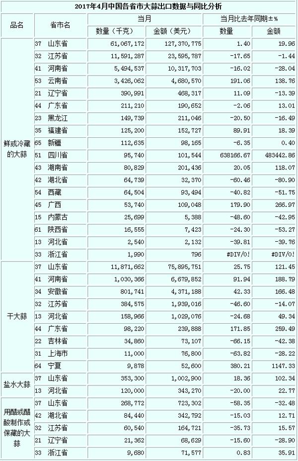 2017年4月大蒜出口数据(按省市)-出口数据-国际大蒜贸易网数据频道