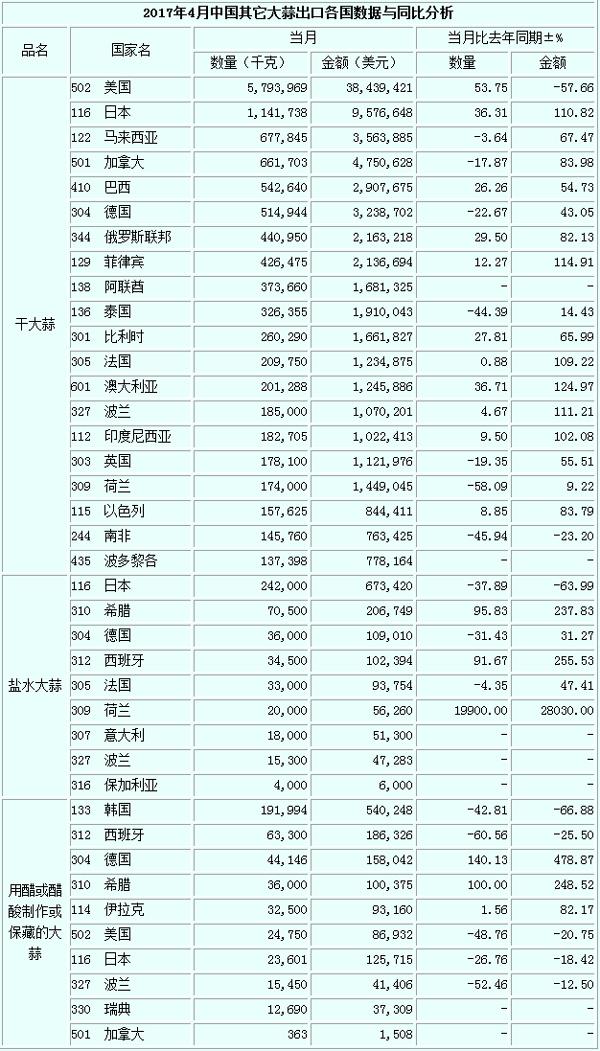 2017年4月其它大蒜出口数据(按国家)-出口数据-国际大蒜贸易网数据频道