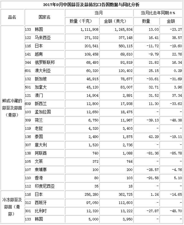 2017年10月蒜苔出口数据(按总量)_蒜苔出口数据_出口数据_