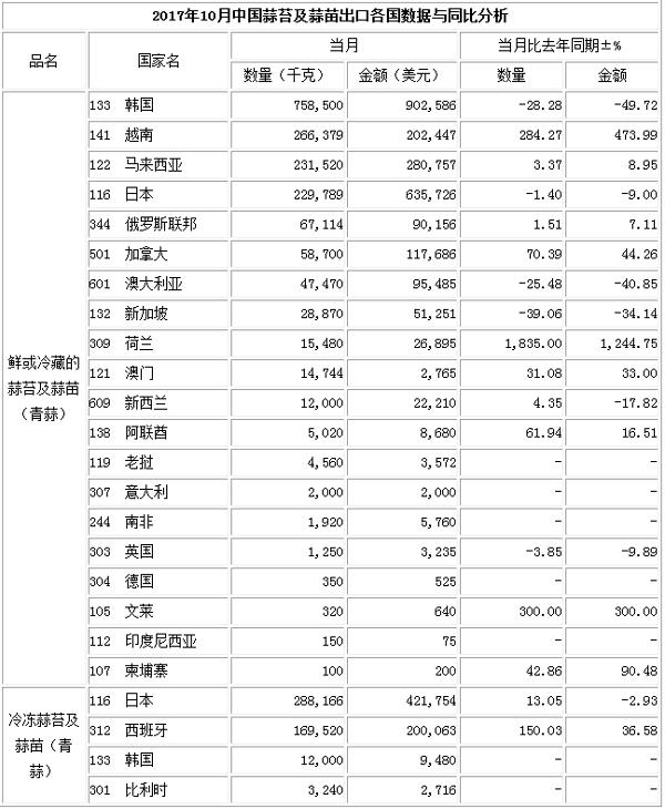 2017年12月洋葱出口数据(按总量)_洋葱出口数据_出口数据_