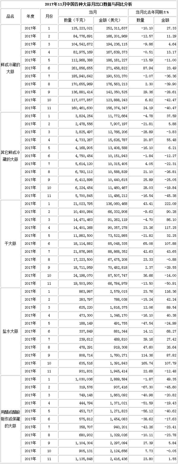 2017年11月大蒜出口数据(按总量)_大蒜出口数据_出口数据_