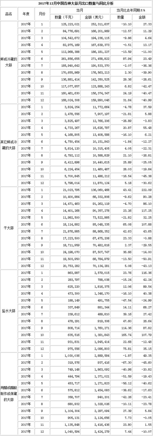2017年9月洋葱出口数据(按总量)_洋葱出口数据_出口数据_
