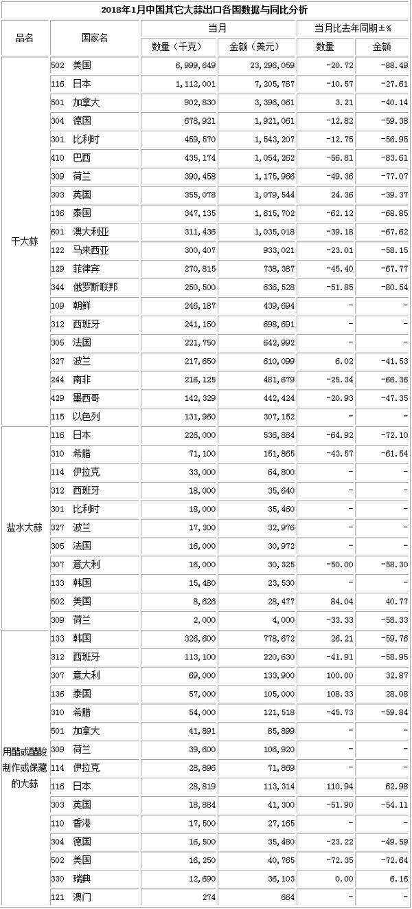 201年1月洋葱出口数据(按总量)_洋葱出口数据_出口数据_