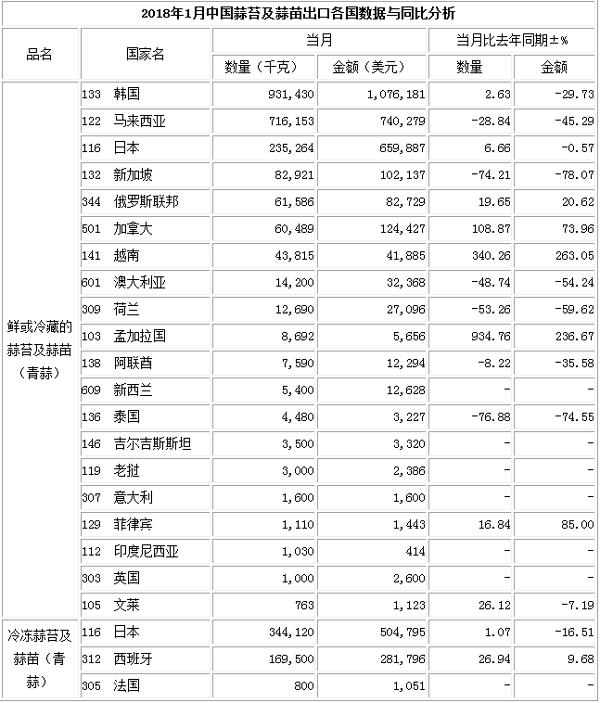 201年12月蒜苔出口数据(按总量)_蒜苔出口数据_出口数据_