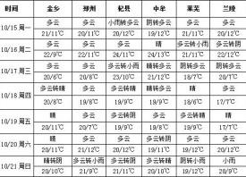 本周多云为主 后期偶有小雨 ()