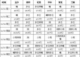 冷空气启程 加强冬季大蒜管理 ()