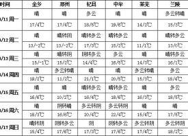 晴好天气为主 关注苗青生长 ()