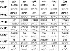 本周高温天气回归 ()