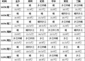 周初大�L∞降�� �a�^晴好�o□ 雨 ()