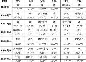 周〗中冷空�饩��  �F霾�@霸王之力天��p弱 ()