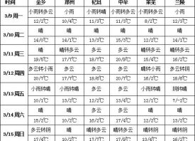 产区持续回暖  春天脚步临近 ()