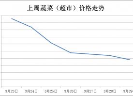 日照:蔬菜价格延续降势 ()