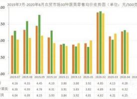潮州市:4月份蔬菜价格略升 ()