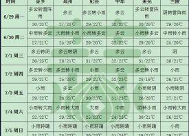 周内强降雨继续 产区高温不下线 ()