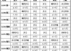 产区晴好无雨 降温频繁打卡 ()