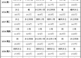 周内冷空气增强 气温大幅下降 ()