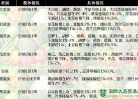 湖南蔬菜价格涨跌互现 ()
