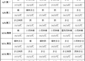 """产区高温""""炙烤"""" 局地小范围降雨 ()"""