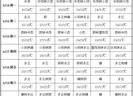 """产地雨水唱""""主调"""" 高温暂时""""退场"""" ()"""