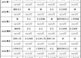 周内雨水较少 高温晴热为主 ()