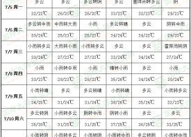 周内雨天频现 产区持续高温 ()
