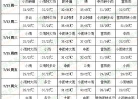 周内雨水丰沛 产区热意难消 ()