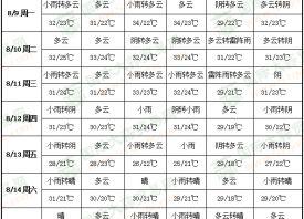 周内产区降雨 高温缓解不显 ()