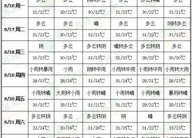 周中降雨频繁 开启入秋进程 ()