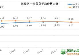 北京海淀区:蔬菜均价微幅上行 ()