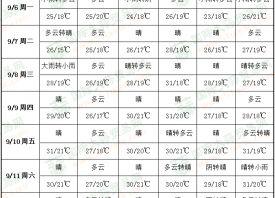 周初天凉雨多 周末气温回升 ()