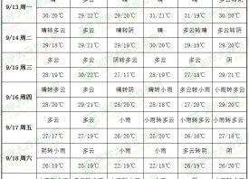 """台风""""灿都""""靠近 产区雨水增多 ()"""