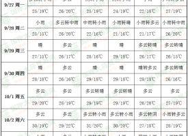 周初雨水在线 气温小幅攀升 ()